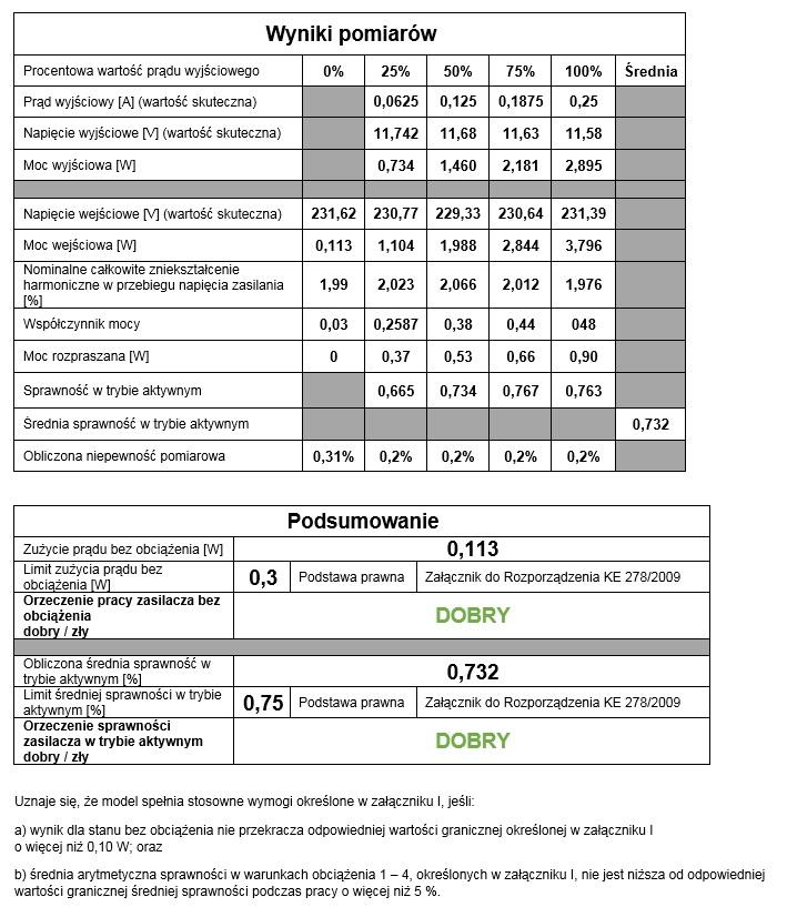 Pomiary zasilaczy na zgodność z Dyrektywą 2009/125/WE (Ekoprojekt) przeprowadzane w naszym laboratorium są dokumentowane raportem z badań. Fragment raportu.